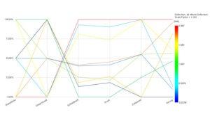 Autodesk Moldflow DoE Design of Experiments